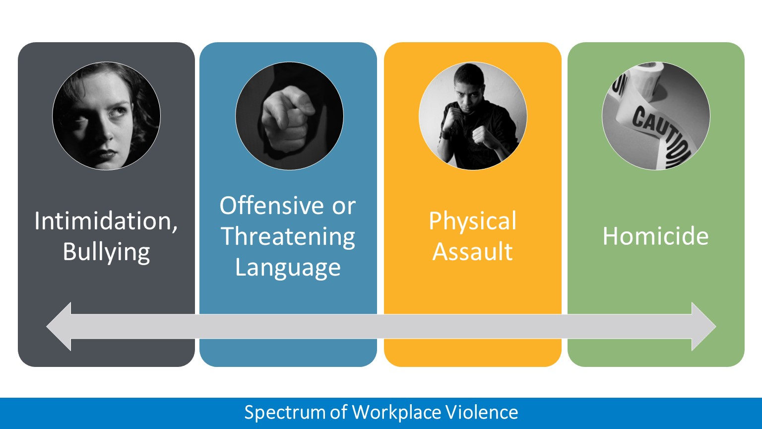 spectrum-of-workplace-violence